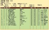 第20S:02月4週 京都金杯 成績