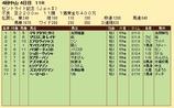 第34S:09月4週 セントライト記念 成績