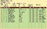 第22S:12月2週 中日新聞杯 成績
