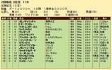 第26S:02月2週 佐賀記念 成績