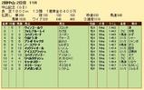 第23S:03月1週 中山記念 成績