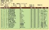 第34S:11月1週 天皇賞秋 成績