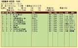 第26S:05月2週 仏1000ギニー 成績