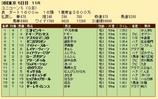 第31S:06月2週 ユニコーンS 成績