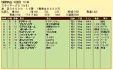 第18S:12月2週 ステイヤーズS 成績