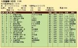 第26S:11月3週 彩の国浦和記念 成績