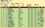 第23S:06月3週 エプソムC 成績