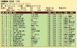 第25S:12月2週 阪神JF 成績