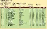 第26S:09月3週 セントウルS 成績