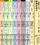 第24S:04月2週 阪神牝馬S