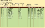 第23S:09月3週 ヴェルメイユ賞 成績
