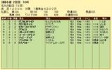 第19S:08月3週 北九州記念 成績