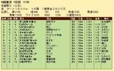 第32S:11月2週 武蔵野S 成績