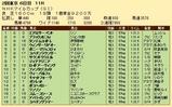 第27S:05月2週 NHKマイルC 成績