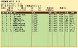 第24S:05月2週 仏2000ギニー 成績