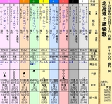 第17S:11月2週 北海道2歳優駿