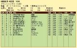 第19S:07月4週 グランシャリオC 成績