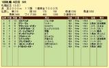 第17S:08月4週 札幌記念 成績