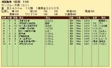 第35S:06月4週 サンクルー大賞 成績