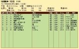 第24S:12月5週 ラジオNIKKEI杯2歳S 成績