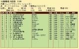 第34S:11月4週 兵庫JGP 成績