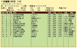 第18S:11月1週 JBCクラシック 成績