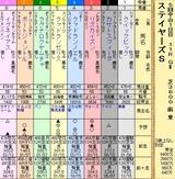 第19S:12月2週 ステイヤーズS