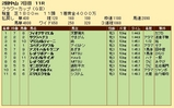 第31S:03月4週 フラワーC 成績