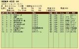 第23S:06月1週 コロネーションC 成績