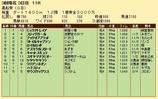 第24S:03月2週 黒船賞 成績
