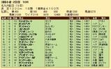 第34S:08月3週 北九州記念 成績