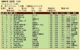 第25S:03月3週 ファルコンS 成績