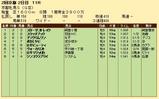 第23S:02月1週 京都牝馬S 成績
