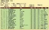 第27S:01月3週 京成杯 成績