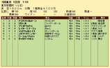 第33S:02月1週 東京新聞杯 成績