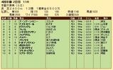 第25S:10月2週 京都大賞典 成績
