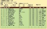 第29S:11月3週 兵庫JGP 成績