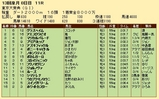 第19S:12月5週 東京大賞典 成績