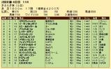 第27S:02月3週 きさらぎ賞 成績