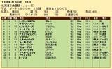 第35S:10月4週 北海道2歳優駿 成績