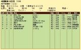 第17S:09月5週 神戸新聞杯 成績