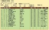 第23S:10月4週 JBCC 成績
