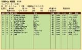 第33S:01月2週 フェアリーS 成績