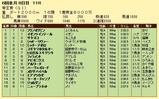 第19S:06月3週 帝王賞 成績