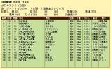第18S:07月2週 プロキオンS 成績
