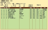 第32S:03月4週 阪神大賞典 成績