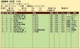 第23S:04月4週 クイーンエリザベス2世C 成績