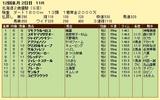 第18S:11月2週 北海道2歳優駿 成績
