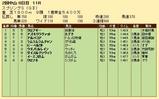 第21S:03月4週 スプリングS 成績