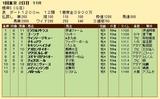 第31S:02月1週 根岸S 成績